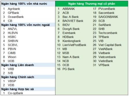 danh sách các ngân hàng tại việt nam