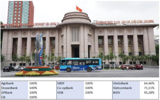danh sách ngân hàng sở hữu nhà nước